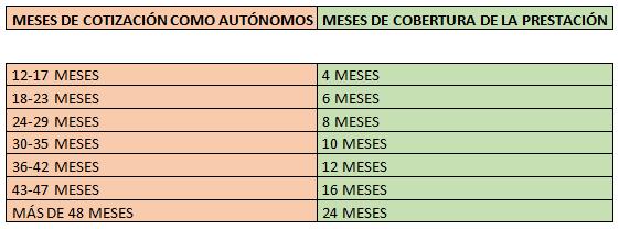 cotizacion autonomos 2019